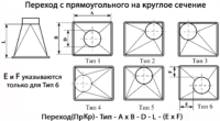 Perehod s kruglogo sechenija na prjamougolnoe shema