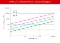 Klass germetichnosti vozduhovodov shema