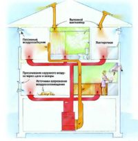 skorost vozduha v ventiljacionnoj sisteme
